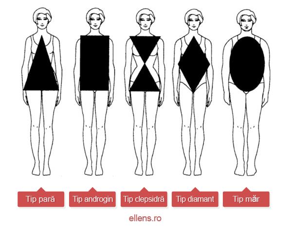 Tipuri de rochii pentru diferite siluete
